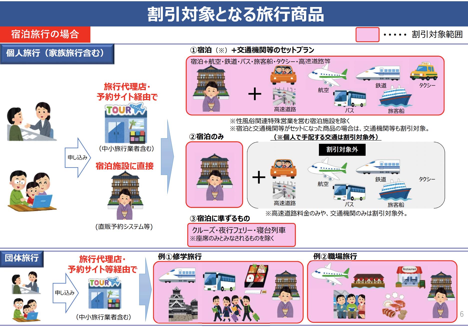 国土交通省観光庁GoToトラベルキャンペーン資料