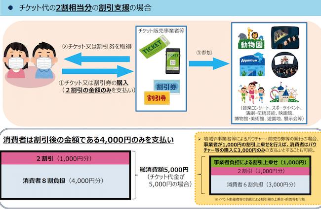 『Go To イベントキャンペーン(Go To Event)』の利用方法(チケット購入方法)